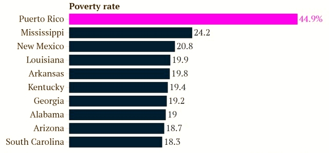 poverty-rate-states-puerto-rico-2