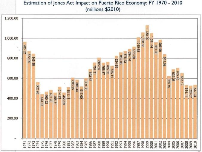 Economy Impact - Jones Act