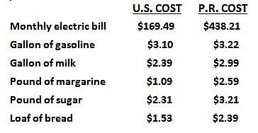 pr-vs-us-cost